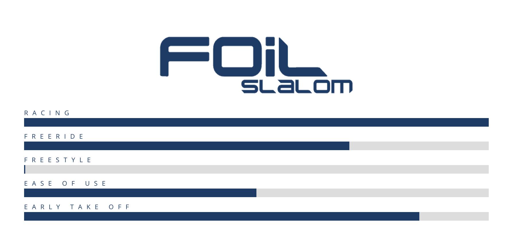 STARBOARD FOIL SLALOM 91 Carbon Reflex 2021