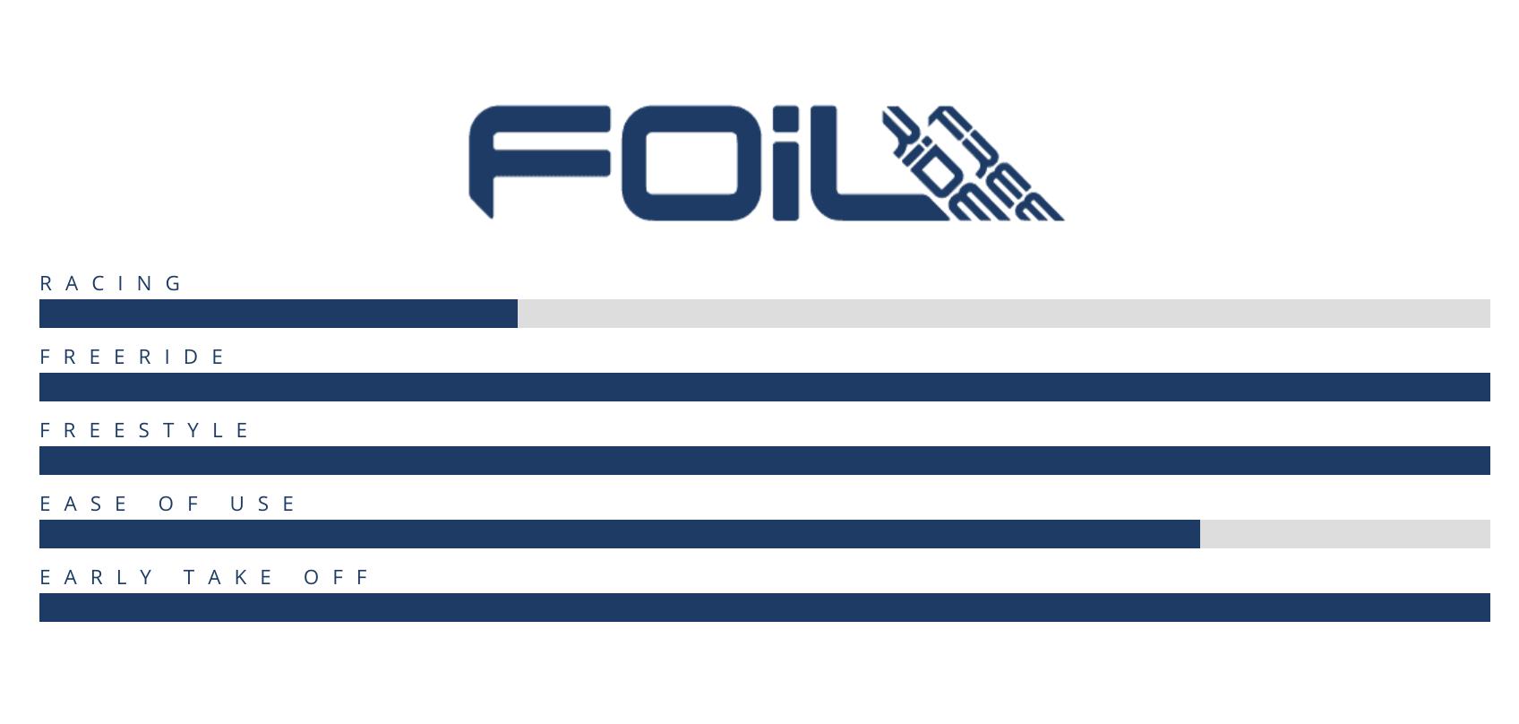 Starboard Foil Freeride Flax Balsa 2021