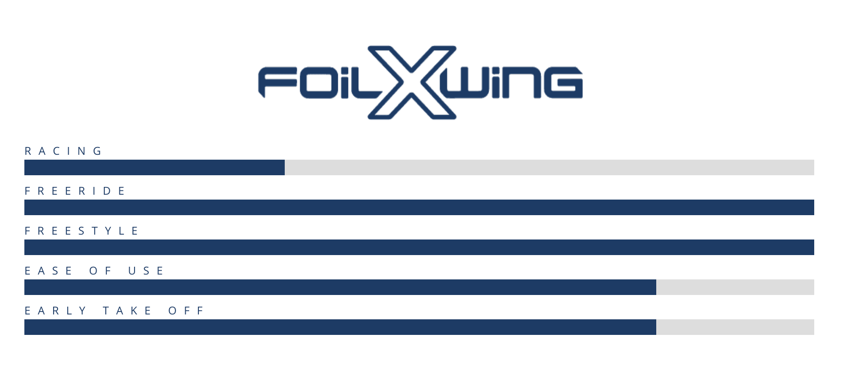 Starboard Foil X Wing 2021
