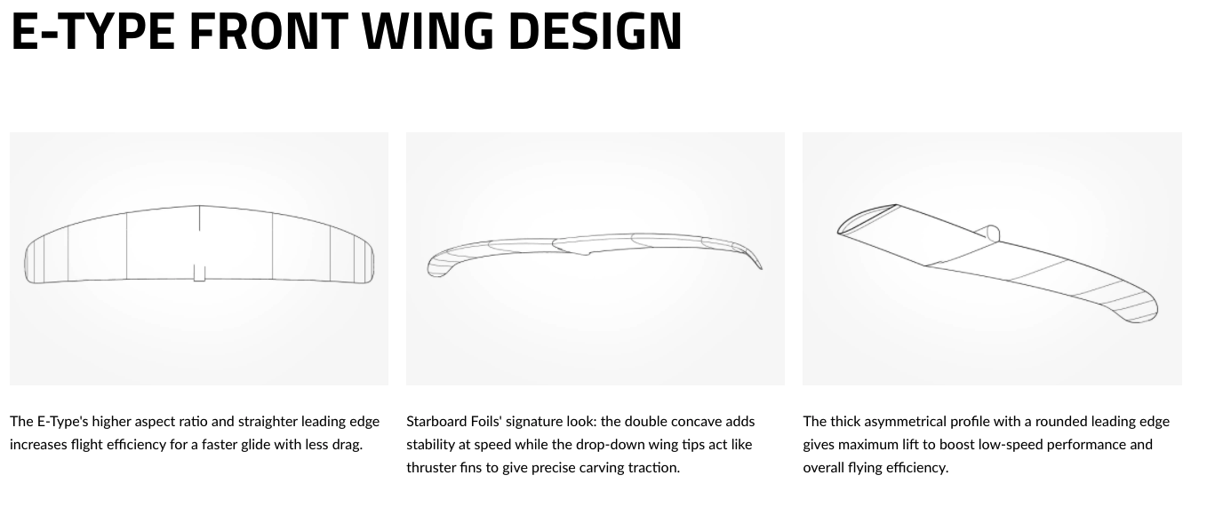Starboard Wing Set E-Type 2021